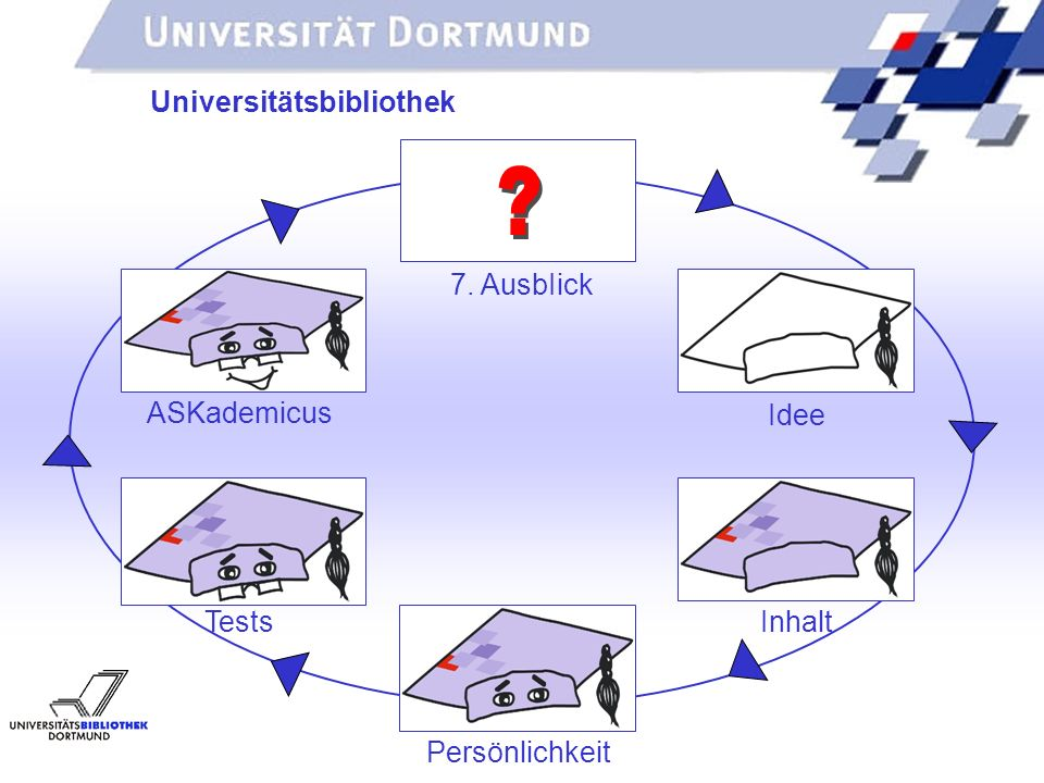 Universitätsbibliothek 7. AusbIick ASKademicus Idee Tests Inhalt