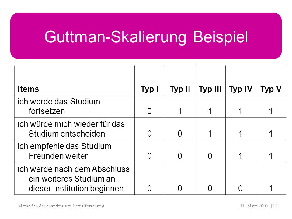 Guttman-Skalierung Beispiel