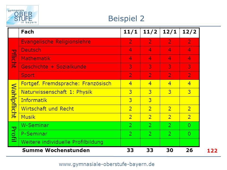Beispiel 2 Pflicht Wahlpflicht Profil Fach 11/1 11/2 12/1 12/2
