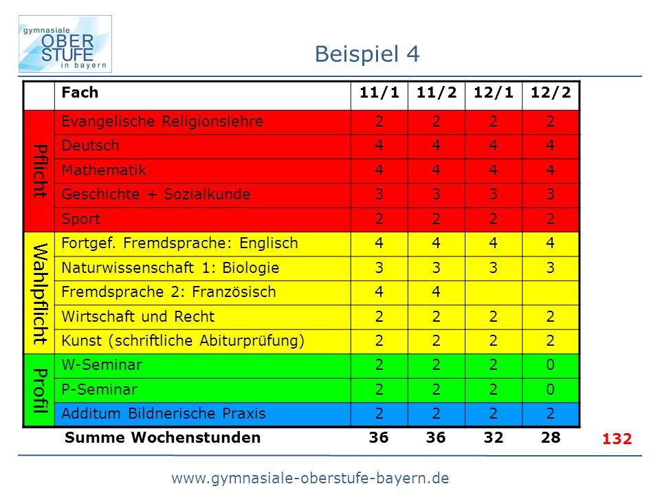Beispiel 4 Pflicht Wahlpflicht Profil Fach 11/1 11/2 12/1 12/2