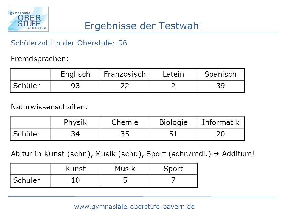Ergebnisse der Testwahl
