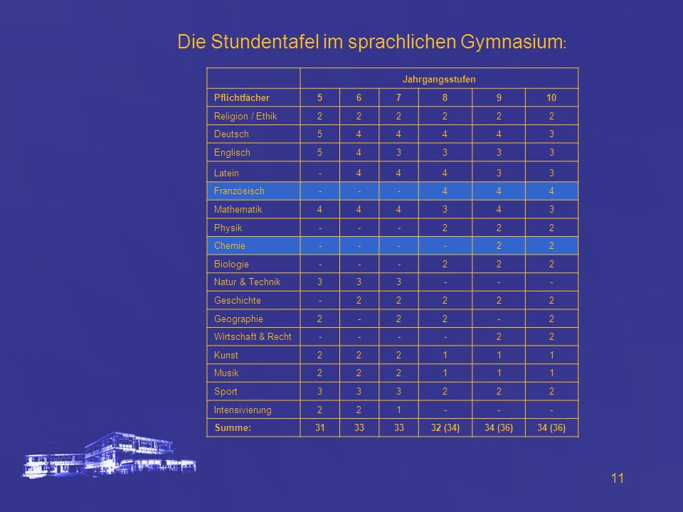 Die Stundentafel im sprachlichen Gymnasium: