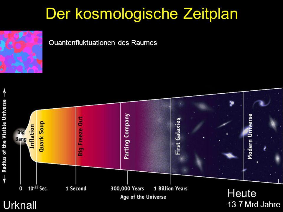 Der kosmologische Zeitplan