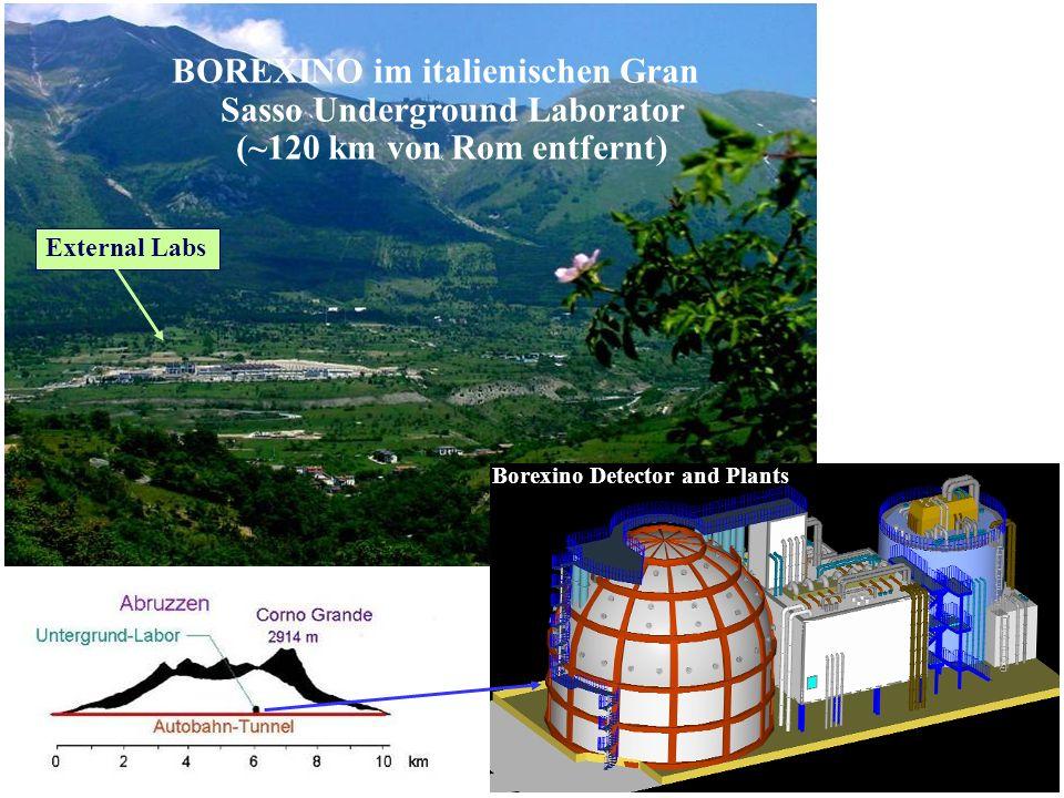 BOREXINO im italienischen Gran Sasso Underground Laborator (~120 km von Rom entfernt)