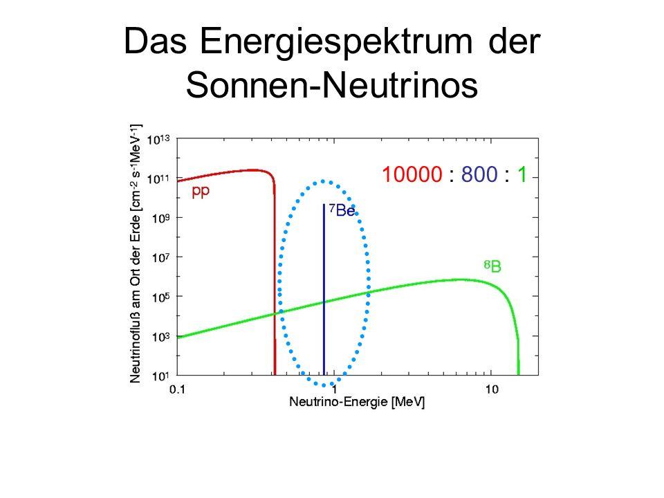 Das Energiespektrum der Sonnen-Neutrinos