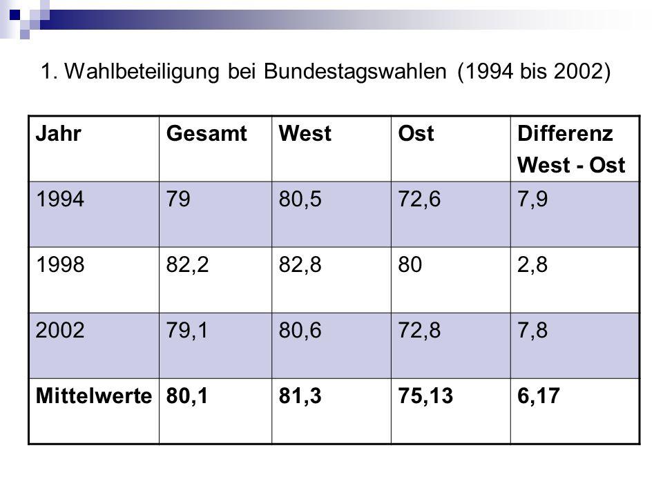 1. Wahlbeteiligung bei Bundestagswahlen (1994 bis 2002)