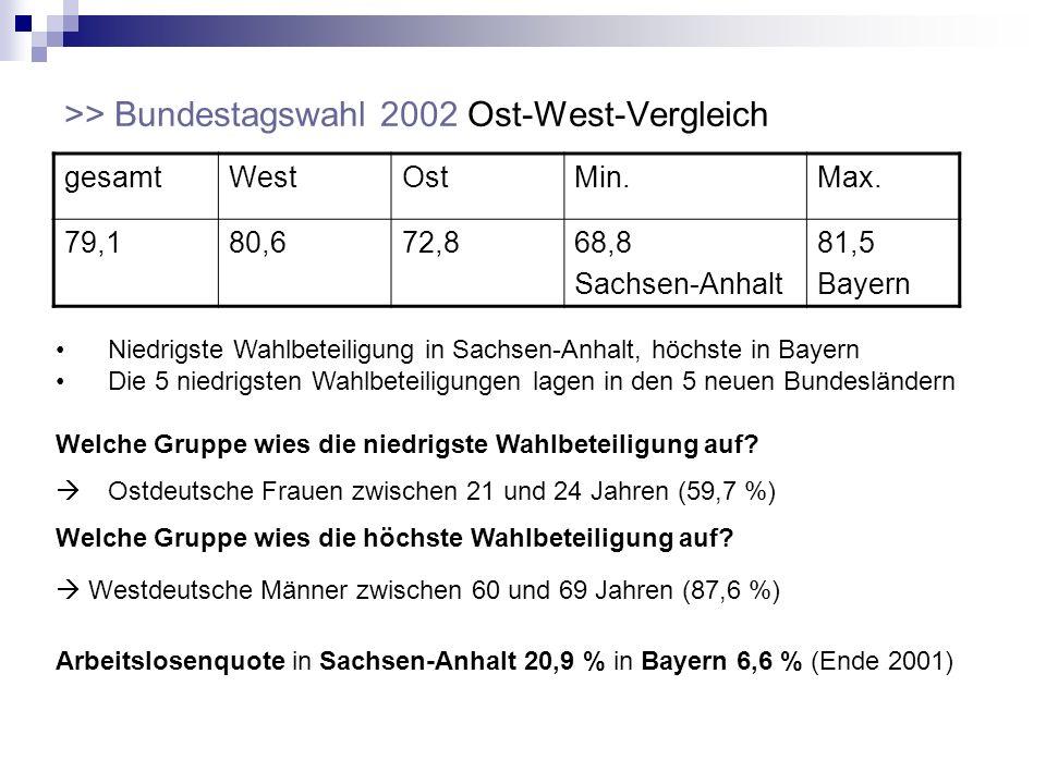 >> Bundestagswahl 2002 Ost-West-Vergleich