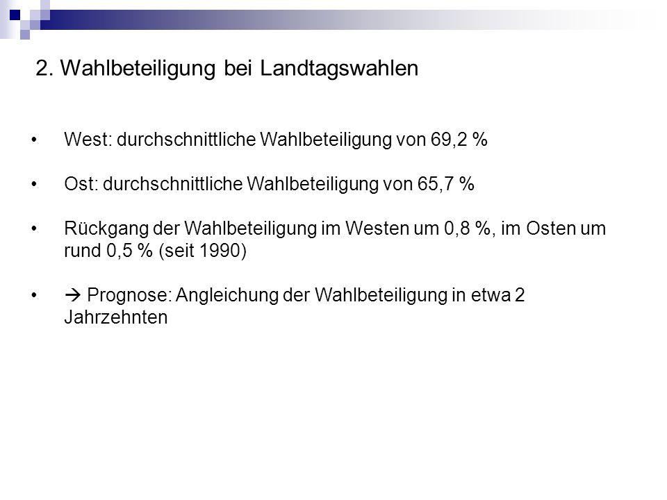 2. Wahlbeteiligung bei Landtagswahlen