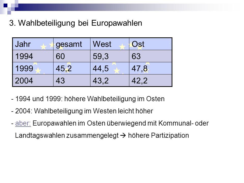 3. Wahlbeteiligung bei Europawahlen Jahr gesamt West Ost 1994 60 59,3
