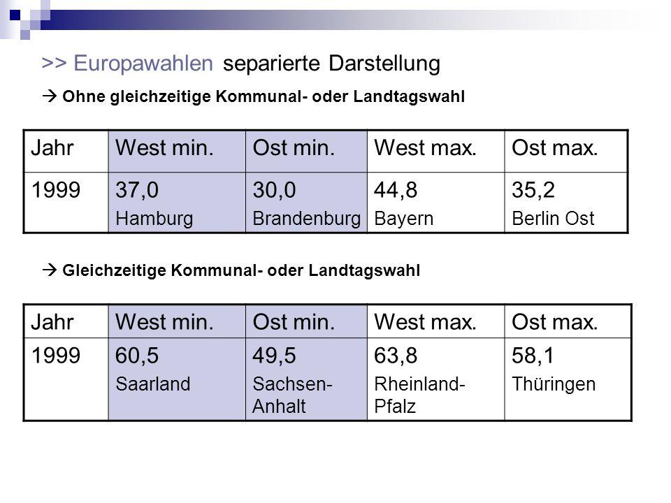 >> Europawahlen separierte Darstellung Jahr West min. Ost min.