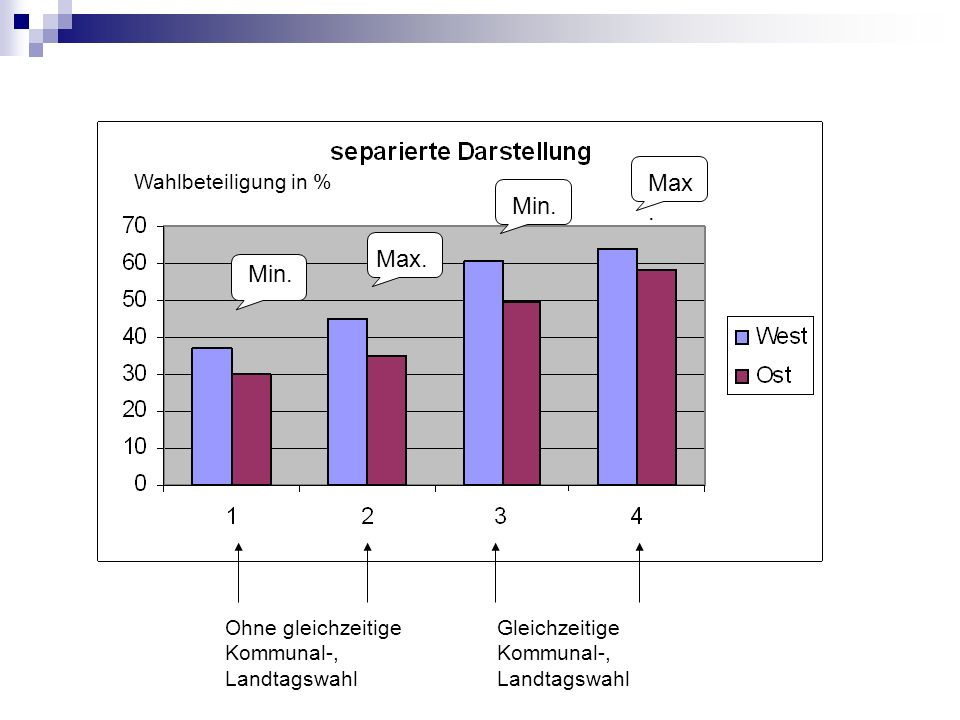 Max. Min. Max. Min. Wahlbeteiligung in %