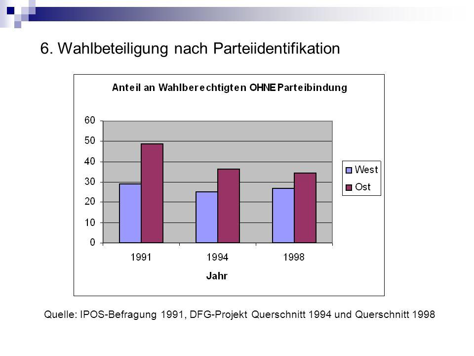 6. Wahlbeteiligung nach Parteiidentifikation
