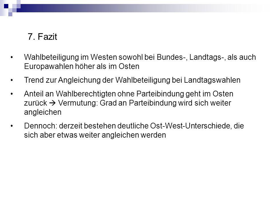 7. Fazit Wahlbeteiligung im Westen sowohl bei Bundes-, Landtags-, als auch Europawahlen höher als im Osten.