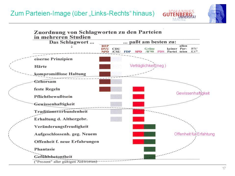 """Zum Parteien-Image (über """"Links-Rechts hinaus)"""