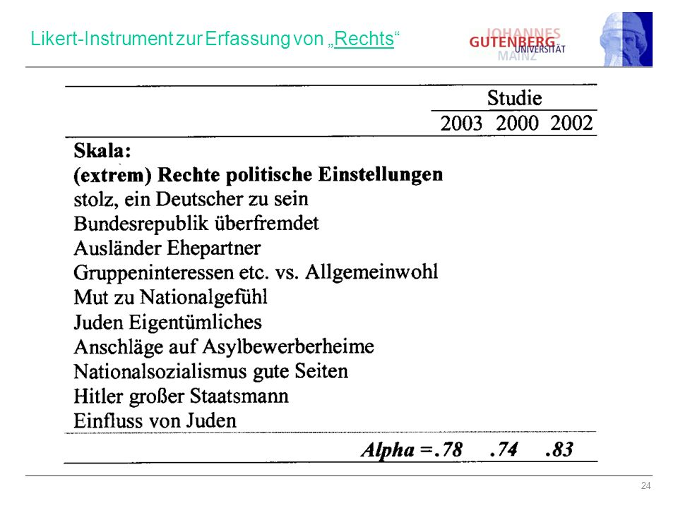 """Likert-Instrument zur Erfassung von """"Rechts"""