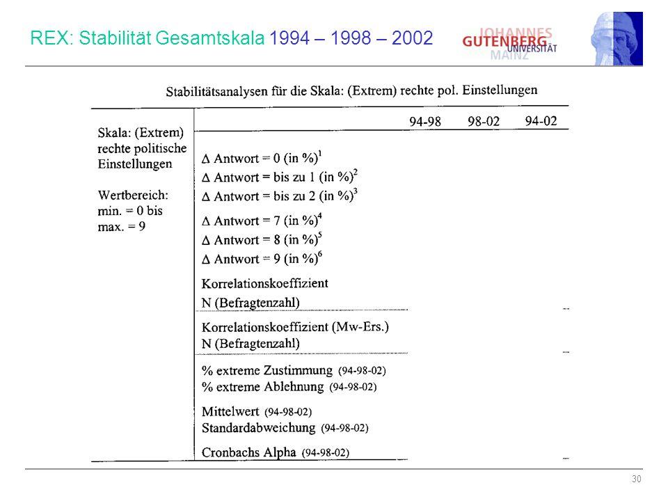 REX: Stabilität Gesamtskala 1994 – 1998 – 2002