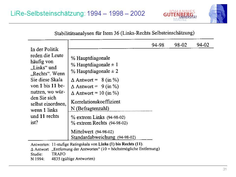 LiRe-Selbsteinschätzung: 1994 – 1998 – 2002