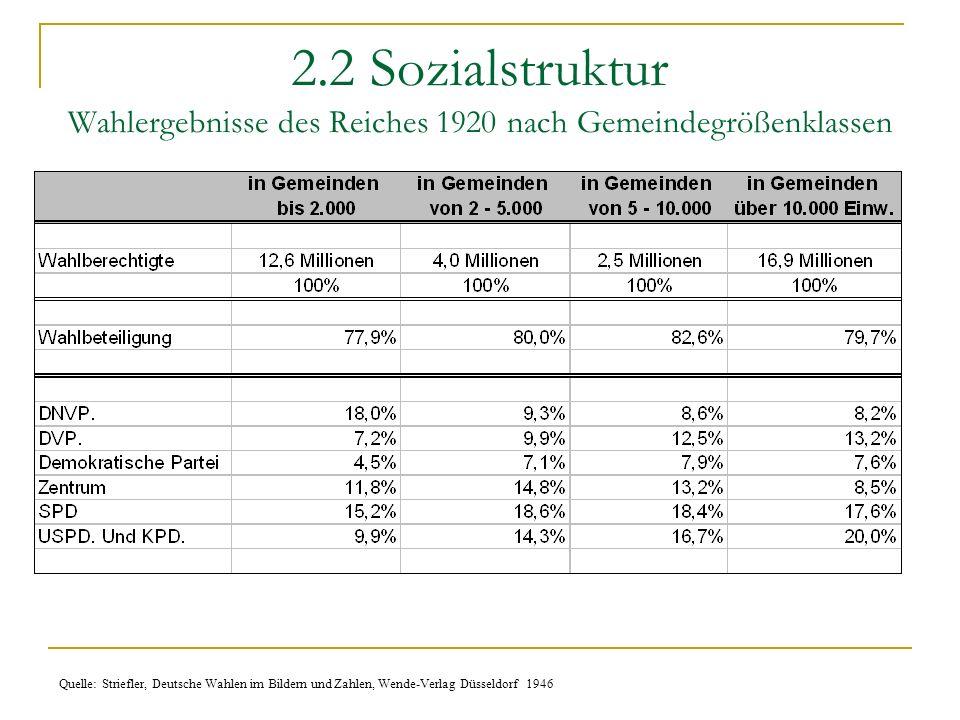 2.2 Sozialstruktur Wahlergebnisse des Reiches 1920 nach Gemeindegrößenklassen