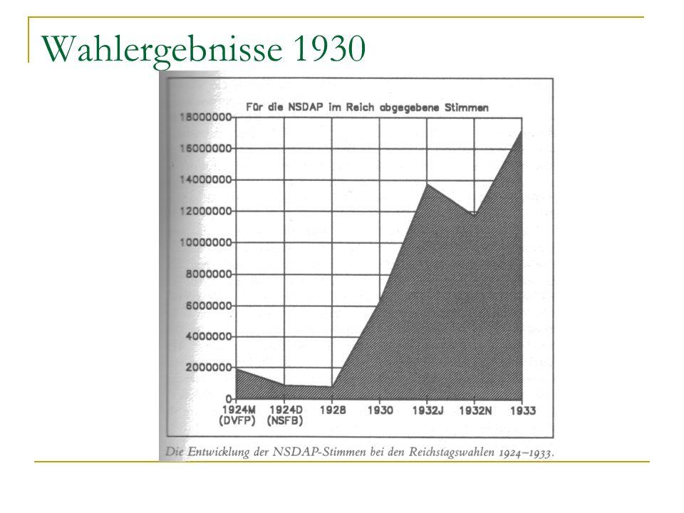 Wahlergebnisse 1930