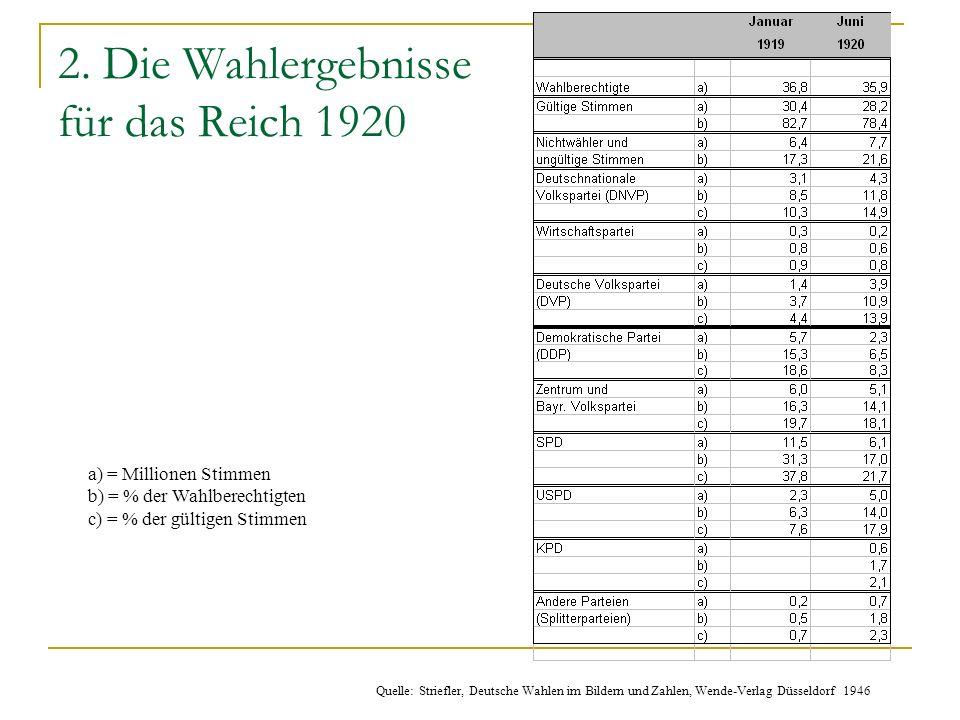 2. Die Wahlergebnisse für das Reich 1920
