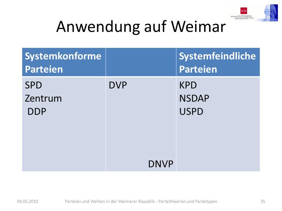 Anwendung auf Weimar Systemkonforme Parteien Systemfeindliche Parteien