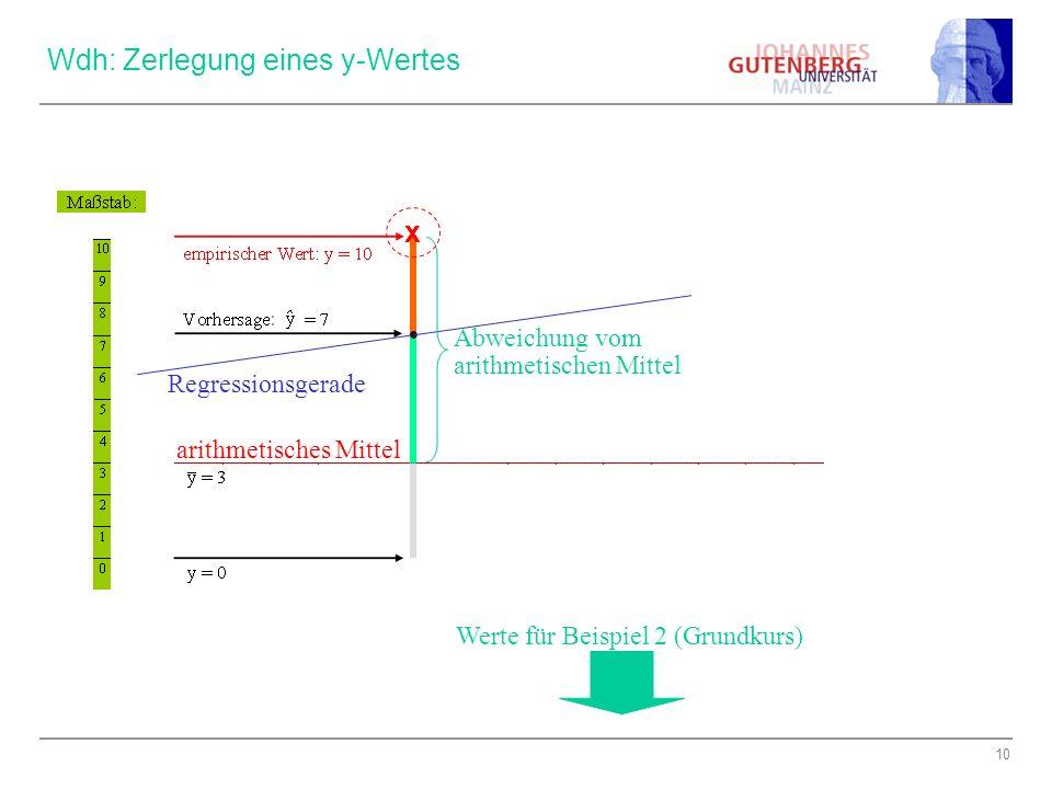 Wdh: Zerlegung eines y-Wertes