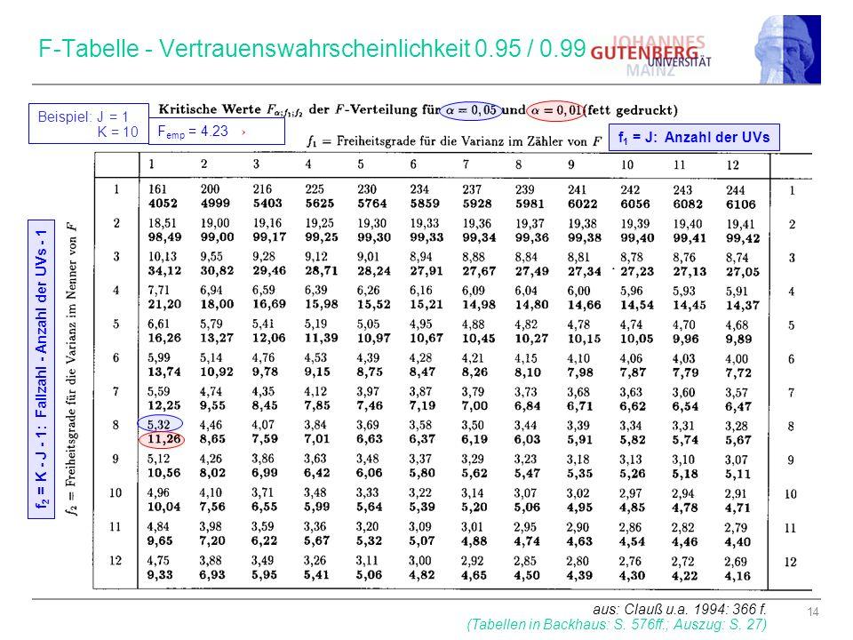 F-Tabelle - Vertrauenswahrscheinlichkeit 0.95 / 0.99