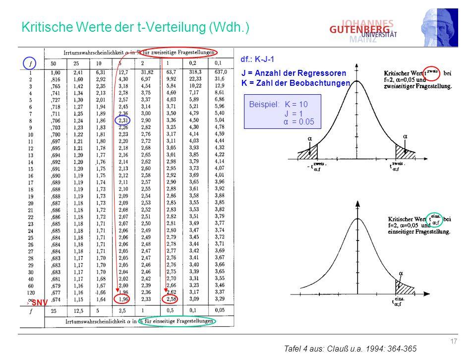 Kritische Werte der t-Verteilung (Wdh.)