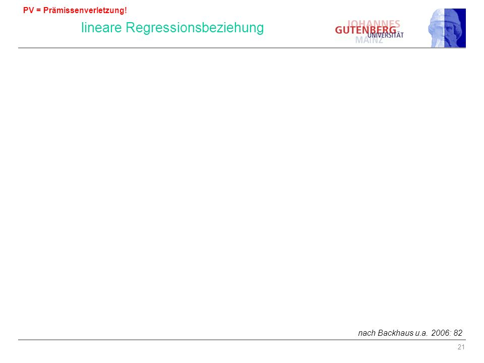 PV: Nicht lineare Regressionsbeziehung