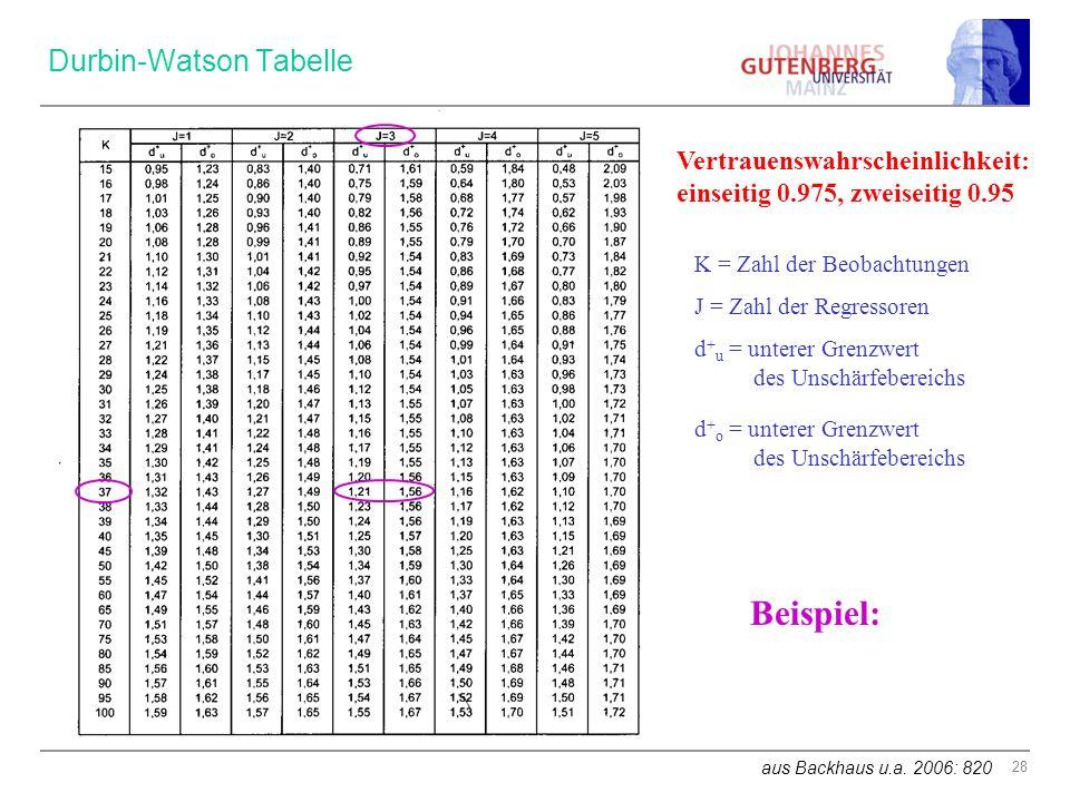 Durbin-Watson Tabelle