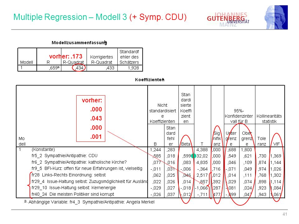 Multiple Regression – Modell 3 (+ Symp. CDU)