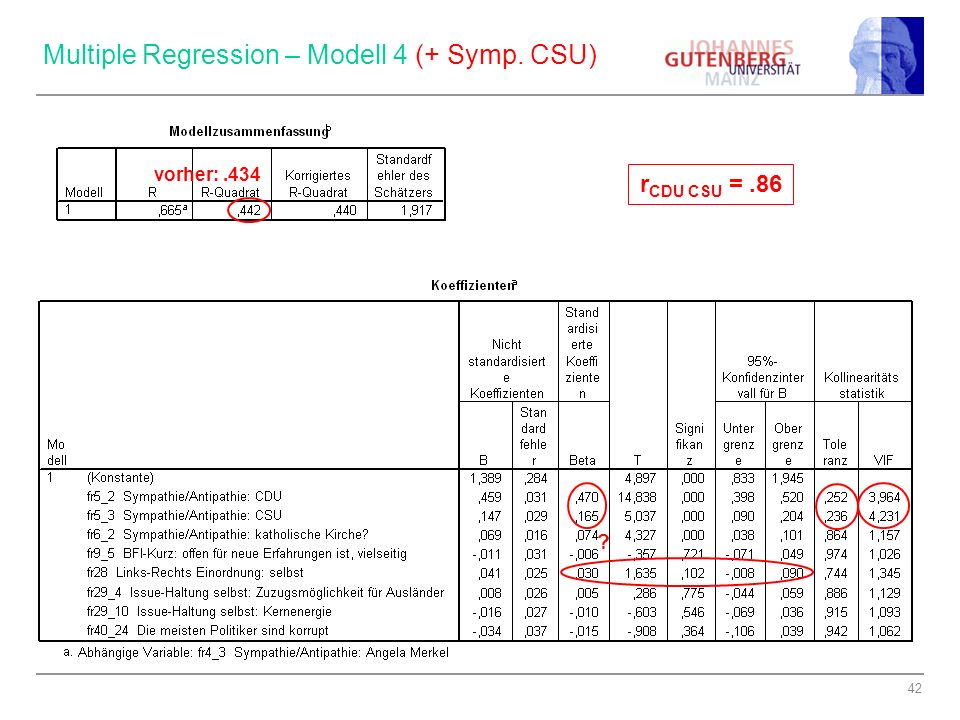 Multiple Regression – Modell 4 (+ Symp. CSU)