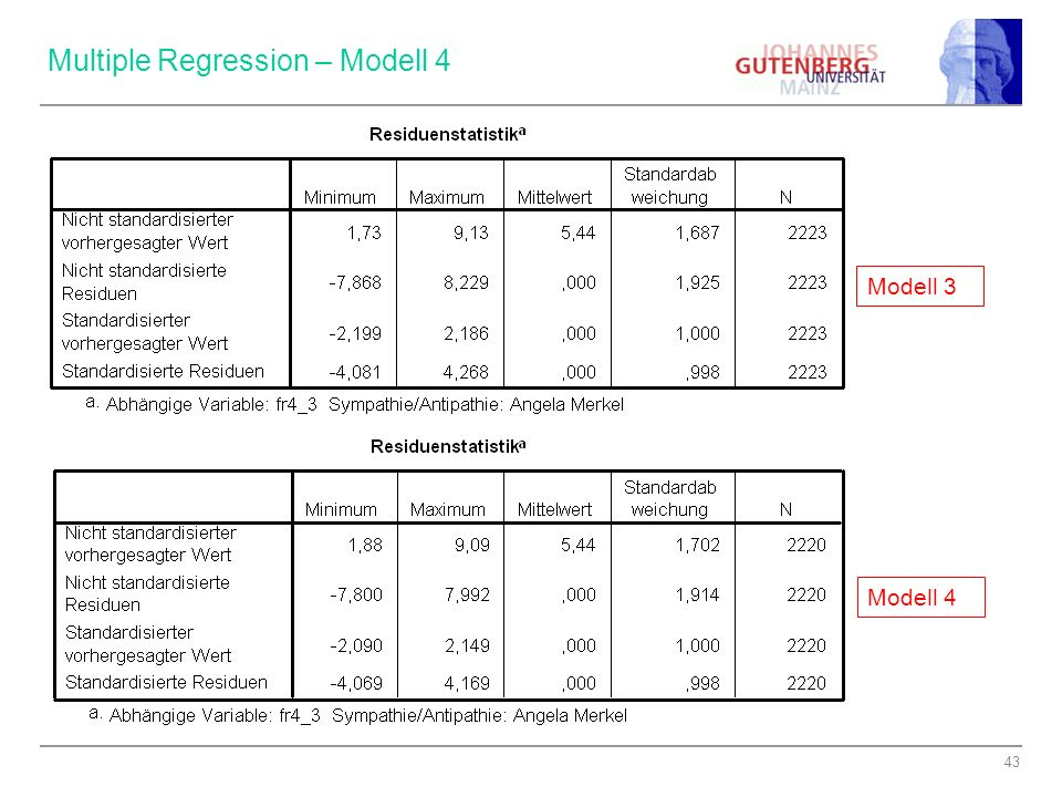 Multiple Regression – Modell 4