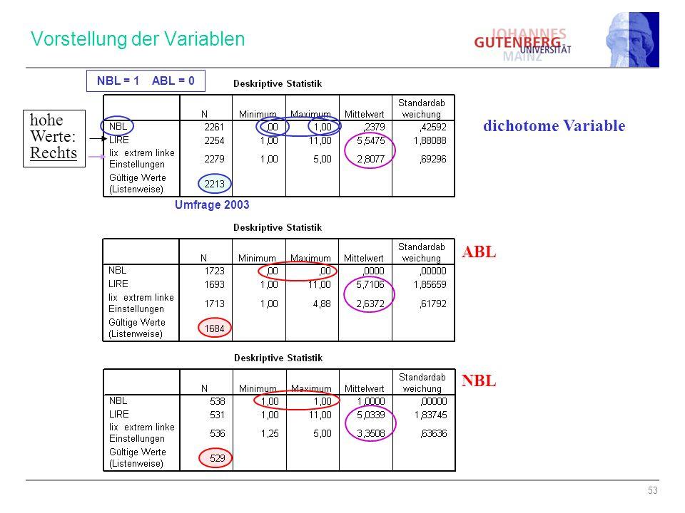Vorstellung der Variablen