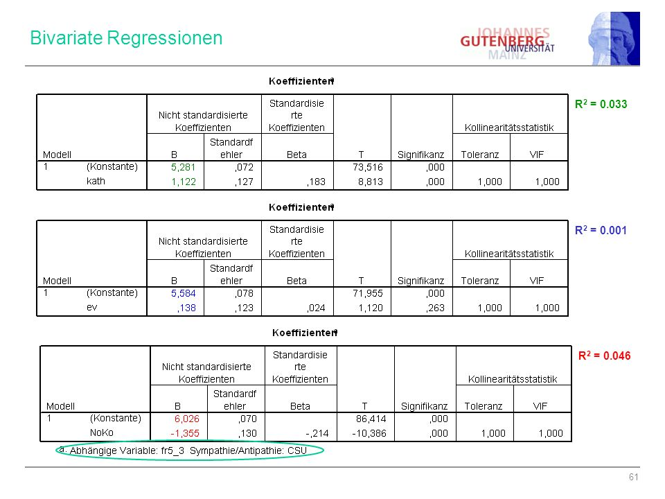 Bivariate Regressionen