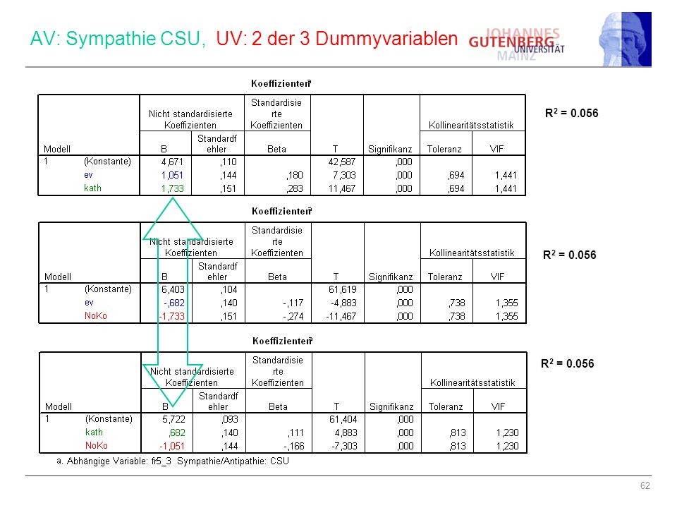 AV: Sympathie CSU, UV: 2 der 3 Dummyvariablen
