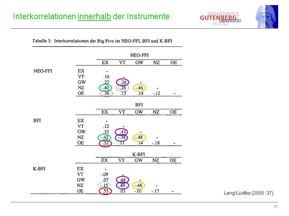 Interkorrelationen innerhalb der Instrumente