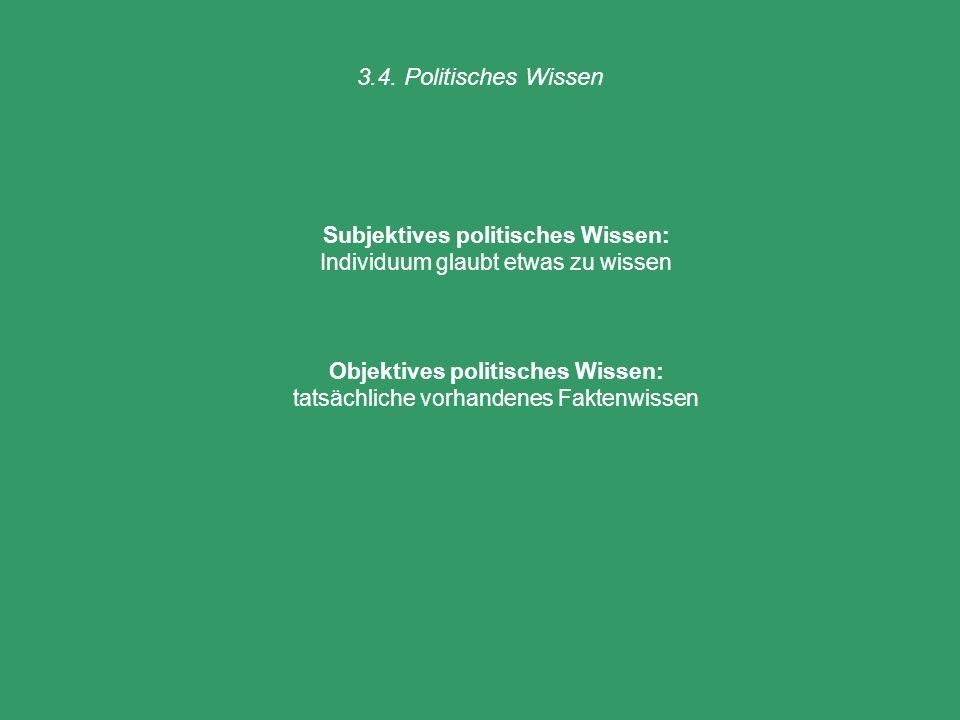 3.4. Politisches Wissen Subjektives politisches Wissen: