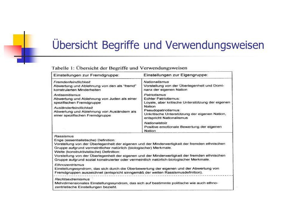 Übersicht Begriffe und Verwendungsweisen