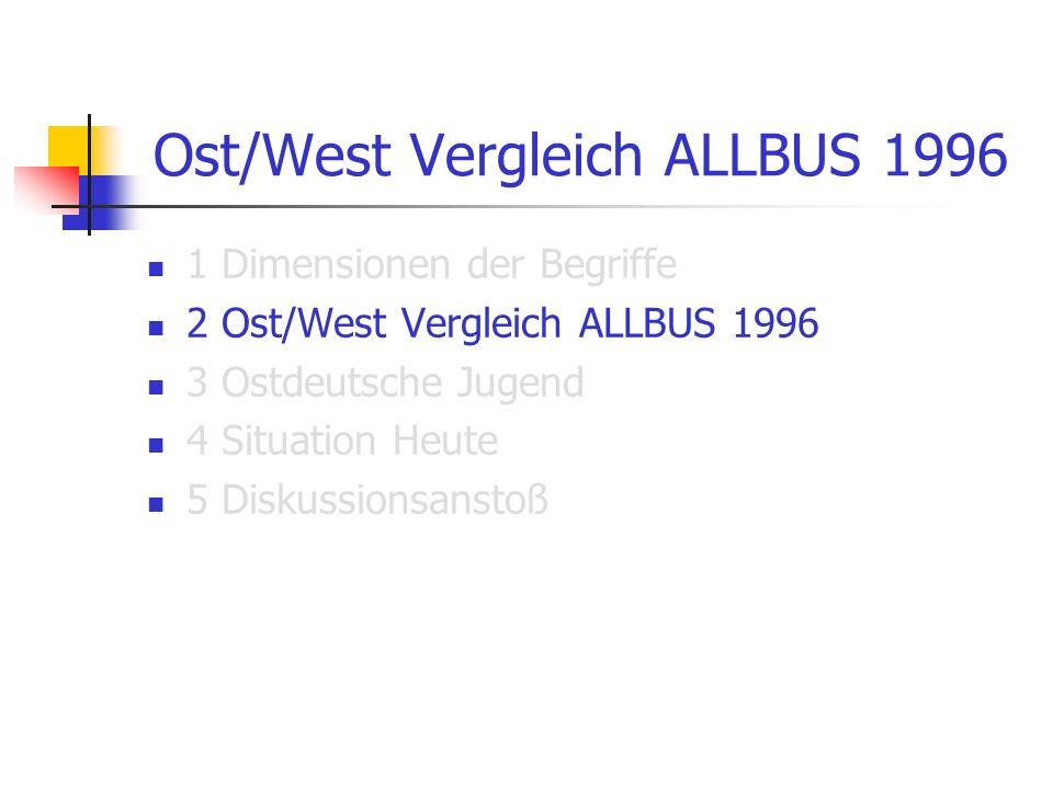 Ost/West Vergleich ALLBUS 1996