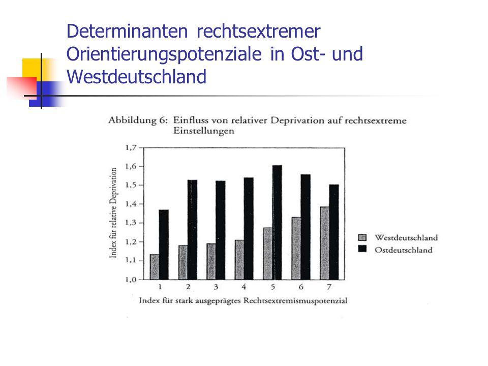 Determinanten rechtsextremer Orientierungspotenziale in Ost- und Westdeutschland