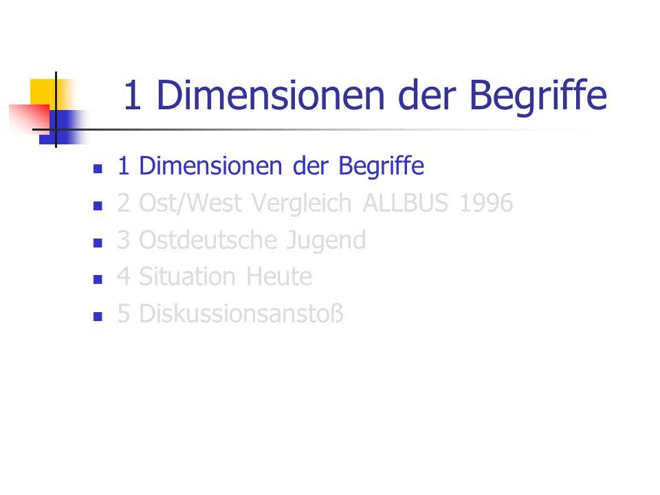 1 Dimensionen der Begriffe