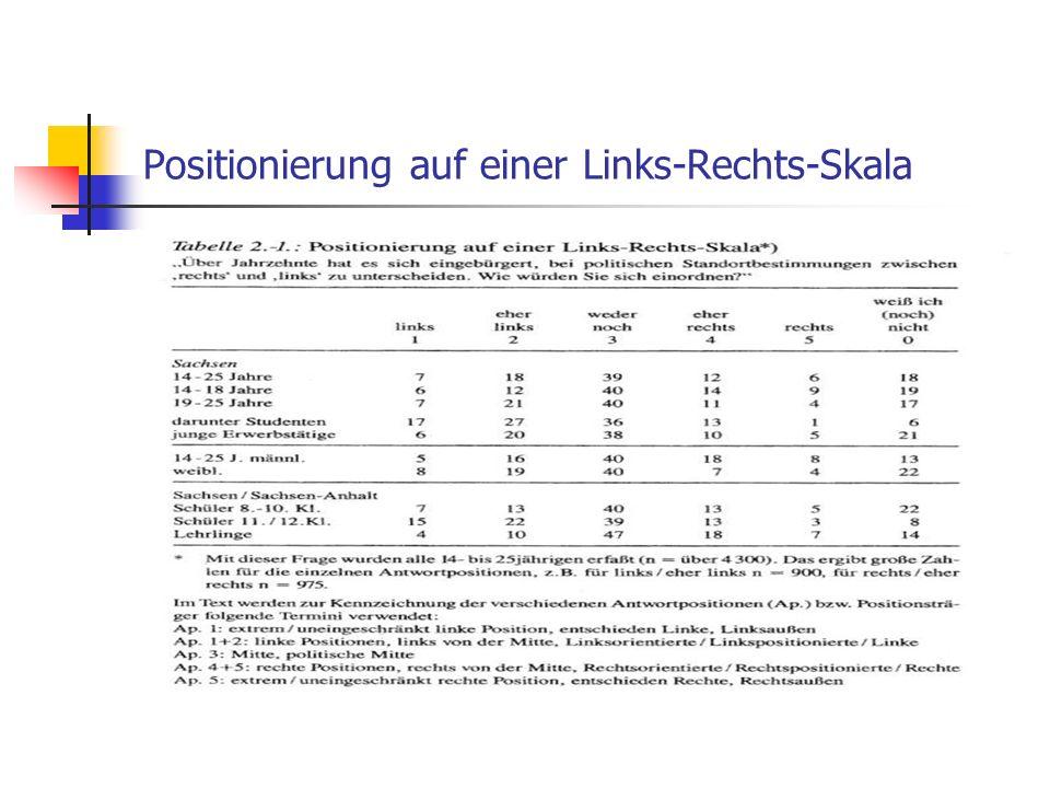 Positionierung auf einer Links-Rechts-Skala