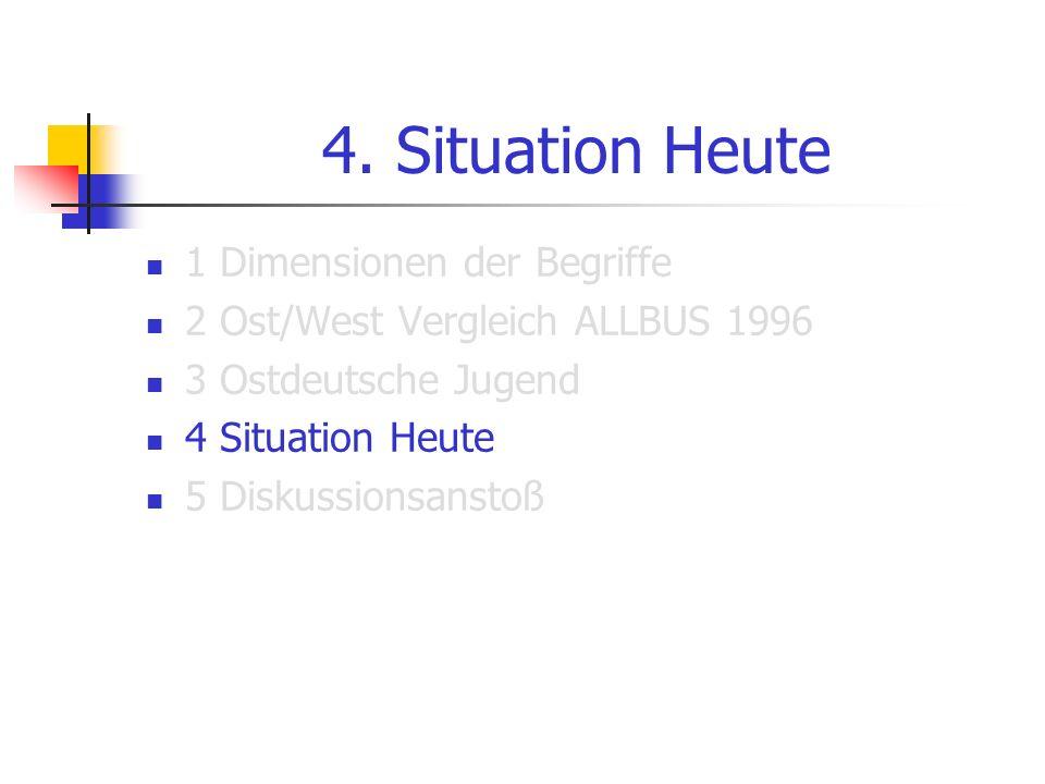 4. Situation Heute 1 Dimensionen der Begriffe