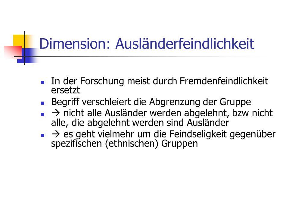 Dimension: Ausländerfeindlichkeit