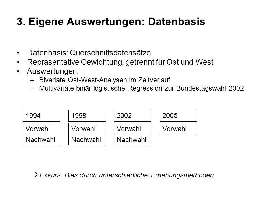 3. Eigene Auswertungen: Datenbasis