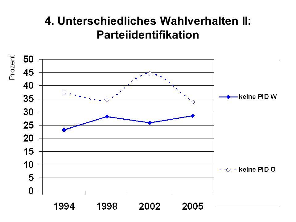 4. Unterschiedliches Wahlverhalten II: Parteiidentifikation