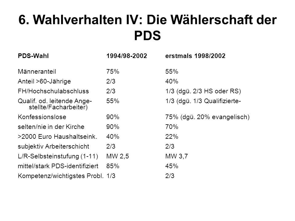 6. Wahlverhalten IV: Die Wählerschaft der PDS