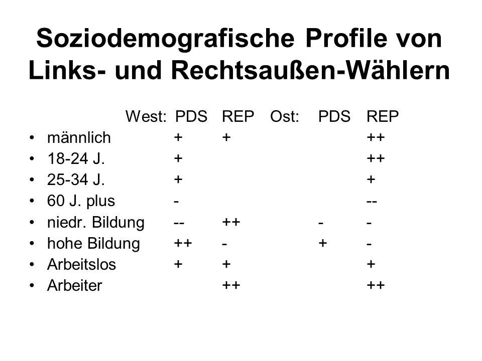 Soziodemografische Profile von Links- und Rechtsaußen-Wählern