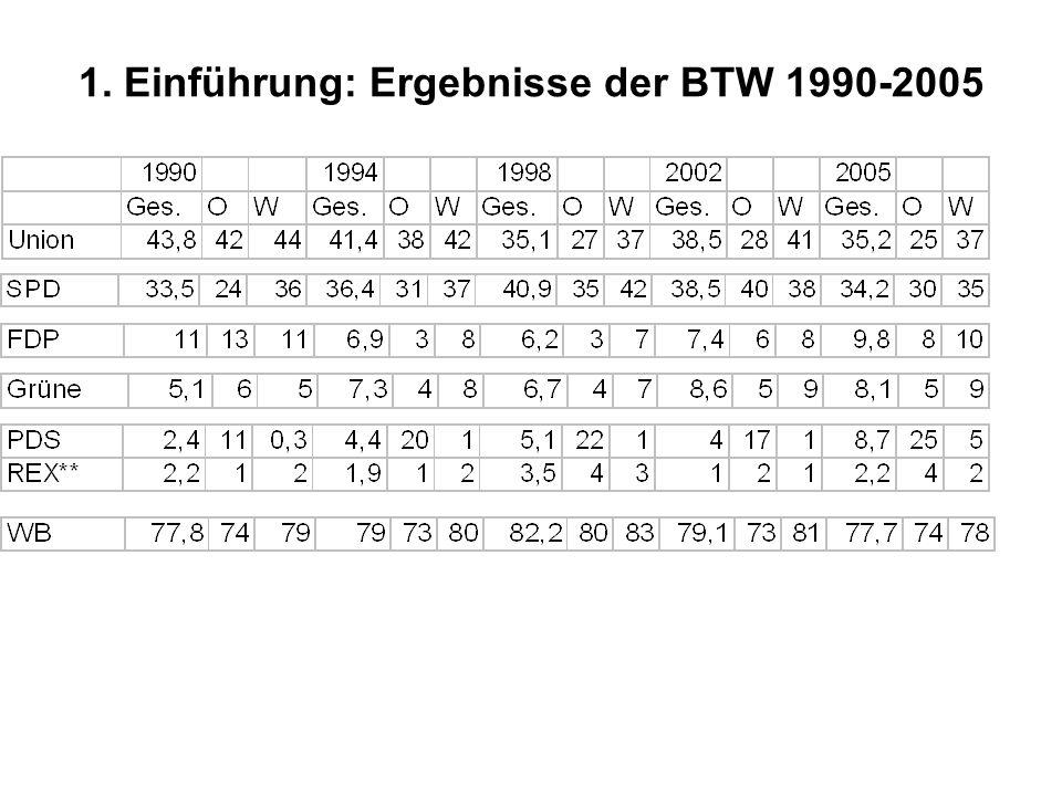 1. Einführung: Ergebnisse der BTW 1990-2005